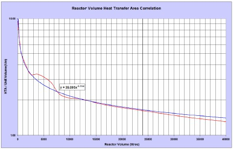Reactor volume versus heat-transfer area