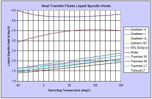 Liquid specific heats