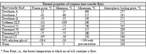 Thermal properties of common heat-transfer fluids