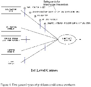 First level causes