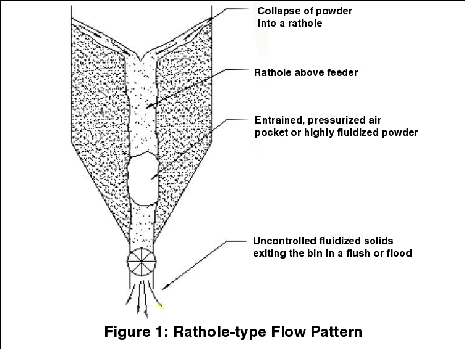 Rathole-type flow pattern