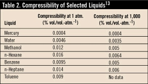 Assessing Pressure Relief Needs | Chemical Processing