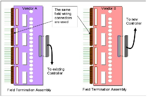 Field termination assemblies