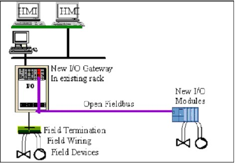 HMI Software | Succeed at system migration | Chemical Processing
