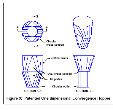 Patented one-dimensional convergence hopper