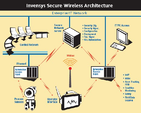 Secure wireless architecture
