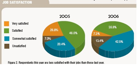 2006 Salary Survey: Does your job provide you with the right