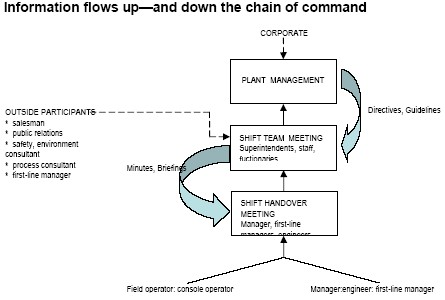 Figure 2.  Information flow for successful shift exchange.