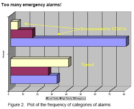 Figure 2.  Plot of the frequency of categories of alarms