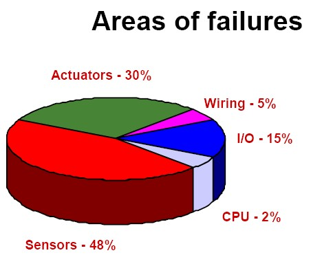 Figure 1. Sensors and actuators cause more than three-quarters of control system problems.