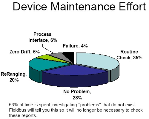 "Figure 2. Almost two-thirds of maintenance time is spent investigating ""problems"" that do not really exist."