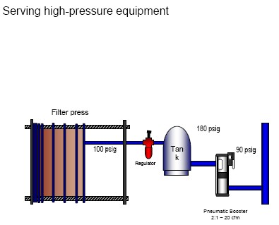 Figure 3. Use a booster for high equipment such as this filter press instead of keeping the entire system at high pressure.