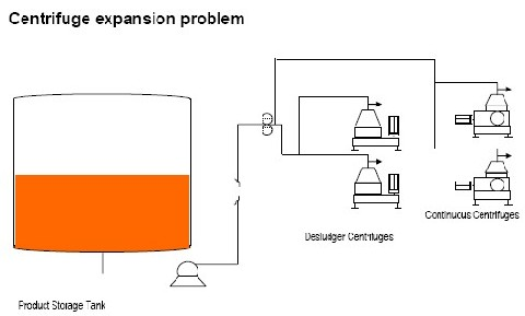 Figure 3. Improve the capacity and quality of centrifuge separation.