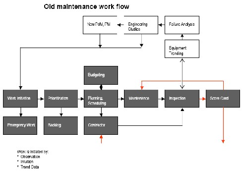 Figure 1. This was a balky process with poor management of resources.