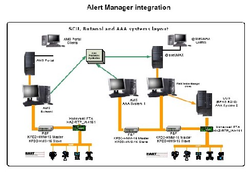 Figure 4. Sasol uses and continues to improve an interlinked system to manage maintenance data.