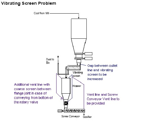 Figure 3. Flow is blocked at discharge of vibrating screen.