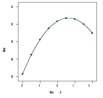 Figure 2. This is how OFAT sees the relationship between the response variable and factor A.