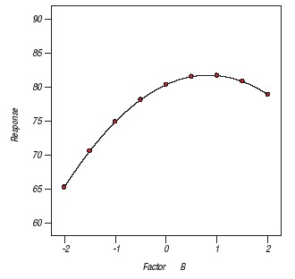 Figure 3. This is how OFAT sees the relationship between the response variable and factor B.