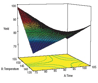 Figure 4. Response surface shows a pure interaction of two factors.