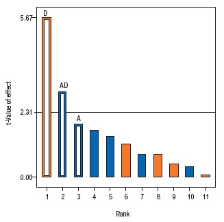 Figure 5. Pareto plot shows the strength of each factor and interactions on yield.