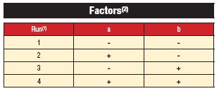 Table 1. An example of a full-factorial test matrix with 2 factors.