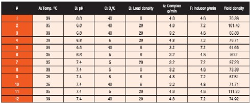 Table 4. MR4 design to screen a fermentation pilot process shows A's power to affect yield.