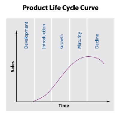Figure 1. The lifecycle of a product — to stay in business a company needs a steady stream of new ideas.