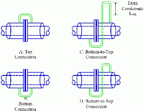 Figure 1. Four different connection configurations are illustrated.