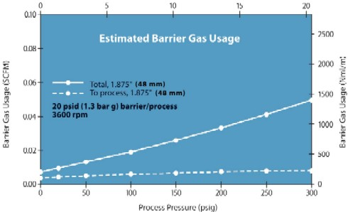 Figure 2. Even at high pressures (above 150 psig), the make-up gas requirements are small.