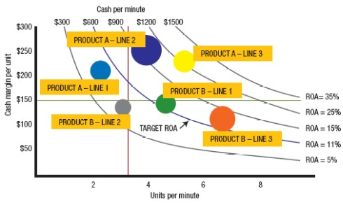 Figure 3. Comparing products and lines is crucial in maximizing plant and company profits.