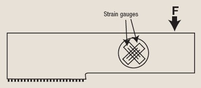 Figure 1. The shear beam weigh cell is highly dependent on the material of construction.