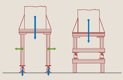 Figure 3. Shortening the span between the tank base and the weigh cells reduces the bending moment causing poor repeatability and inaccuracy.