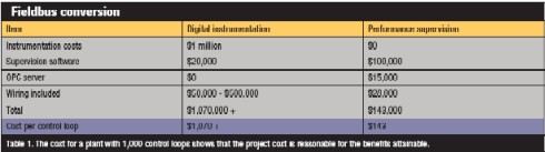 Table 1. The cost for a plant with 1,000 control loops shows that the project cost is reasonable for the benefits attainable.
