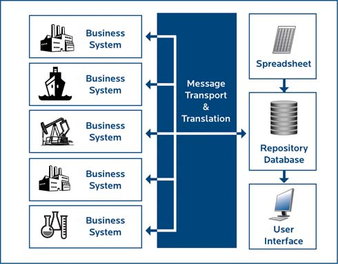 Figure 1. A repository database can provide a single point of access to information in many business systems.