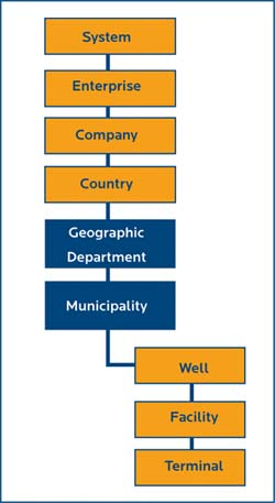 Figure 2. Collecting data at a plant and sharing it within the corporate structure can be a complicated affair.