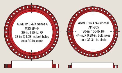 Figure 1. ASME standard includes both Series A and Series B flanges.