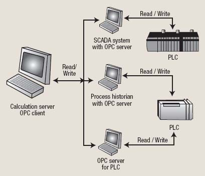 Figure 2. An OPC server can serve as the calculation platform for your control system.