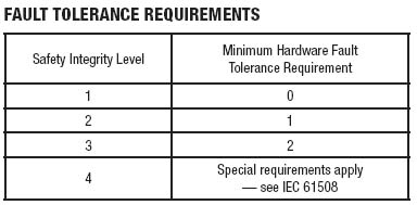 Table 2. Implicit redundancy requirements for field devices can be reduced in some cases by testing. Source: IEC 61511.