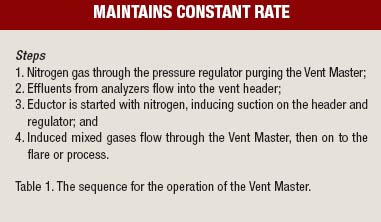 Table 1. The sequence for the operation of the Vent Master.