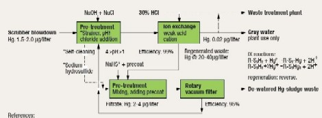 "Figure 1. How viable is this proposed process for treating mercury waste from power plant scrubber. References: 1. EPA/625/R-97/004 Capsule Report, ""Aqueous Mercury Treatment."" 2. A.M. Wachinski, J.E. Etzel, ""Environmental Ion Exchange."""