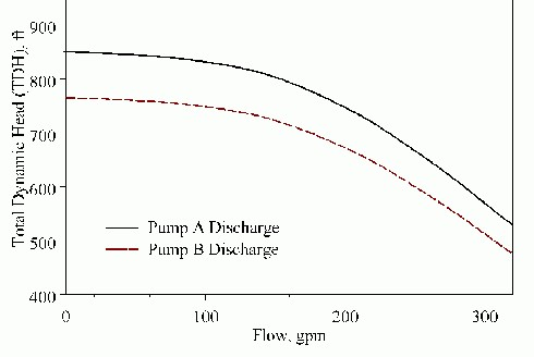 "Figure 2. ""Identical"" pumps can actually differ by up to 10% in total dynamic head."