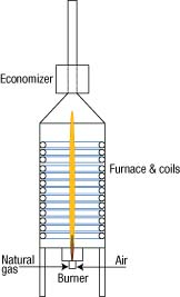 Figure 1. The flame length is too long, forcing us to reduce the feed rate to the vaporizer.