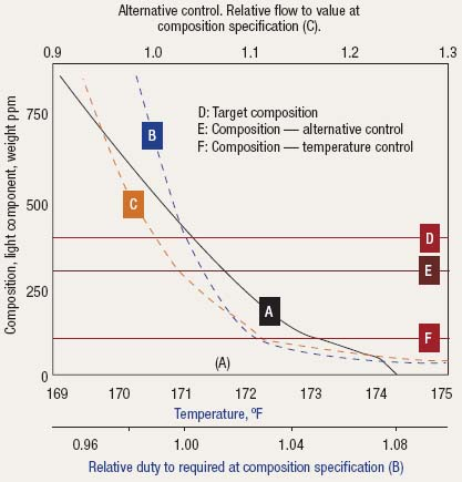 Figure 3. Control should take into account that small temperature changes can cause large swings in composition.