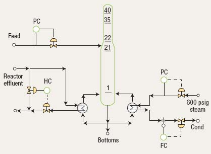 Figure 4. In this scheme no process value has an impact on the heat input to the tower.