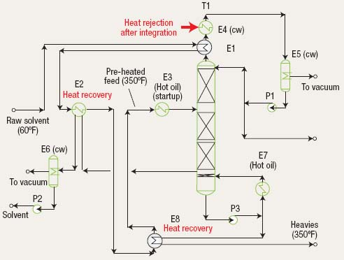 Figure 7. Investment in reconfiguration and added heat recovery was paid back in a few months.