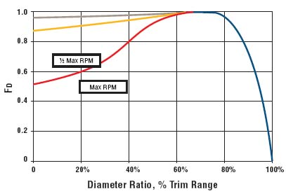 Figure 5. The best reliability is achieved by running the largest trim; reducing trim to achieve energy efficiency might have a hidden maintenance cost.