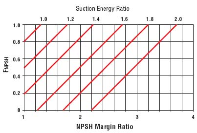 Figure 7. The closer the NPSHA is to the NPSHR, the lower the reliability.