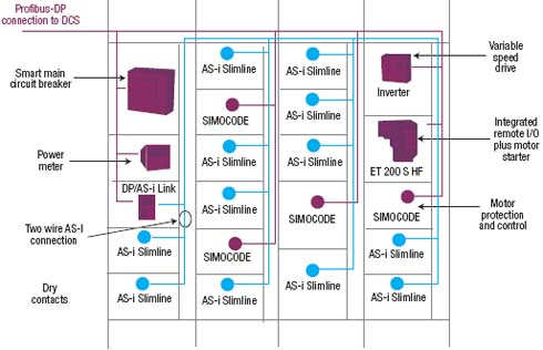Figure 1. Fieldbuses such as PROFIBUS and the actuator sensor interface (ASI) are the backbone of the smart MCC.