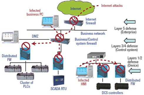 Figure 2. Besides firewalls between each level, such arrangements usually include a demilitarized zone.