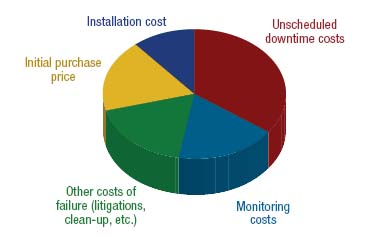 Figure 1. The largest cost component is unscheduled downtime.